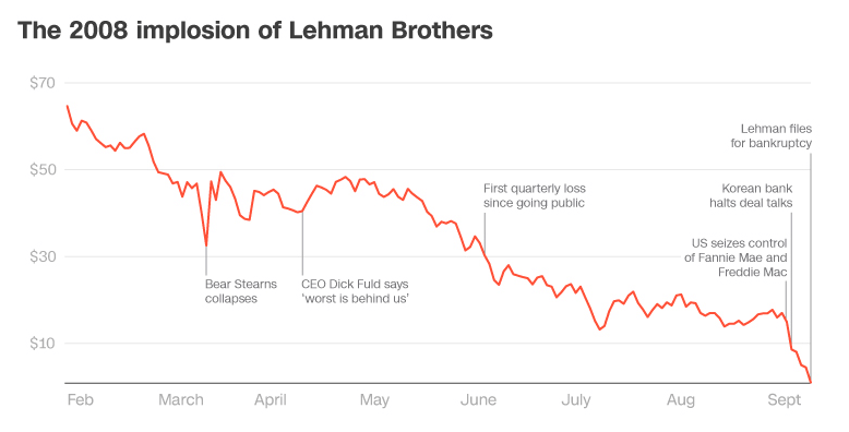2008 Lehman Bankruptcy Crypto Effect