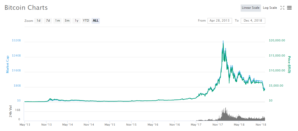 Bitcoin History Price Graph Image