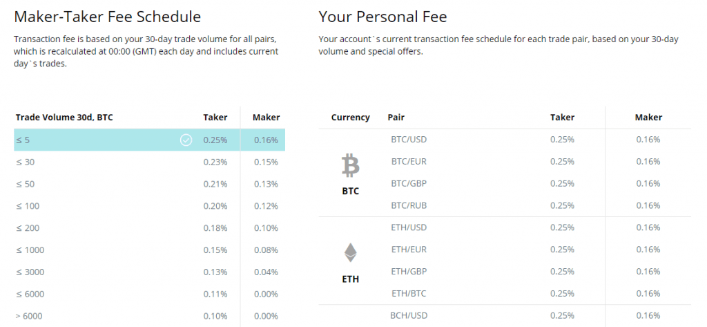 CEX FIAT to Crypto Fees Taker