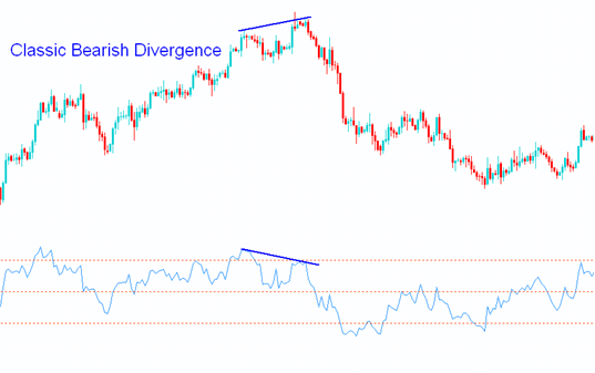 Classic Bearish Divergence Graph Example