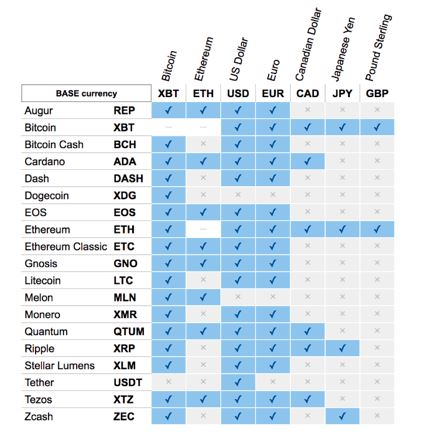 altcoin exchanges