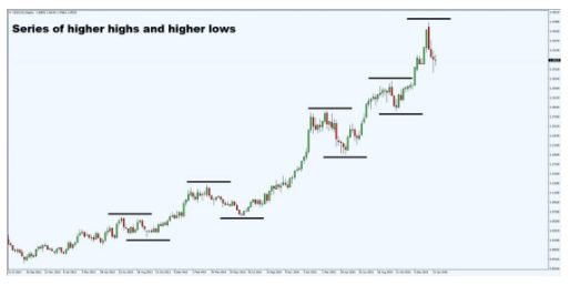Series of higher highs and lower lows