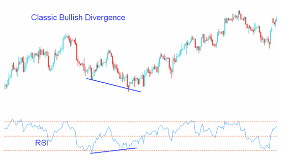 Classic Bullish Divergence Graph Example