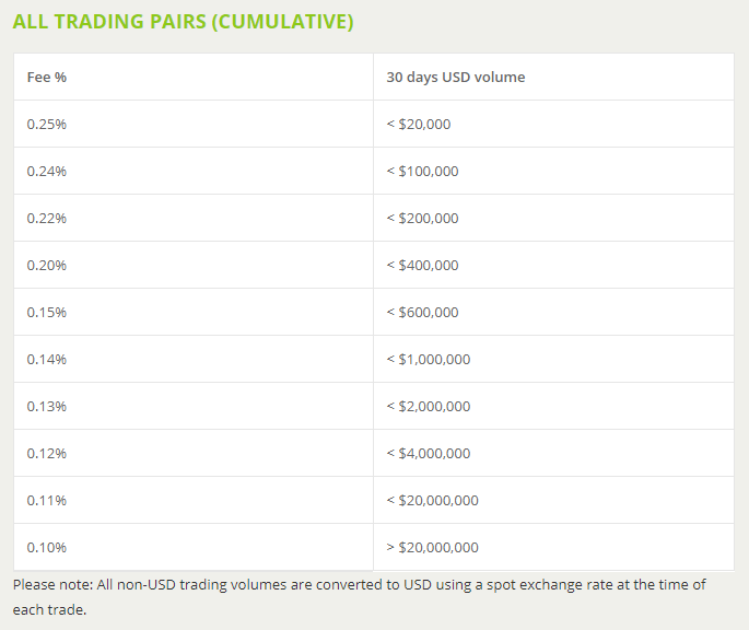 BitStamp BTC Exchange Trading Fees