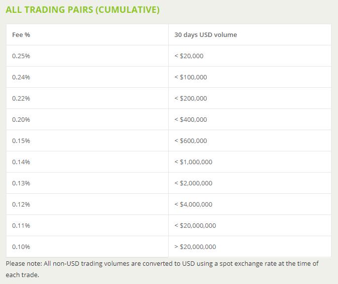 BitStamp BTC Börsenhandelsgebühren