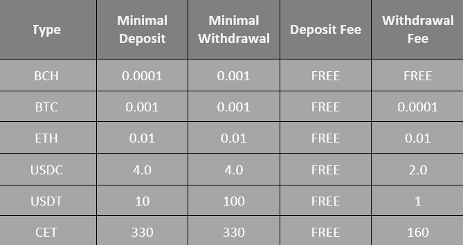 CoinEx Deposit and Withdrawal Table