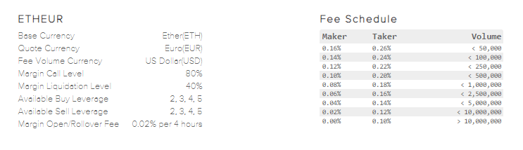 Ethereum EUR Fees on Kraken Exchange