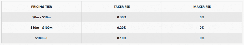 Exchanging Bitcoins Fees on Coinbase Pro