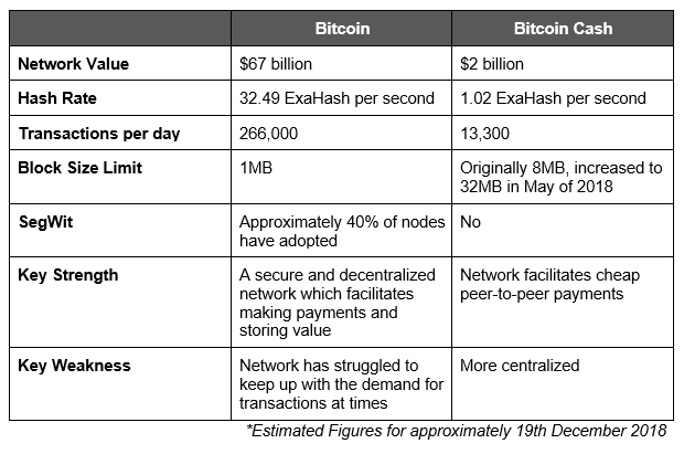 Table Bitcoins Civil War Guide