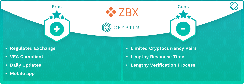 ZBX infographic