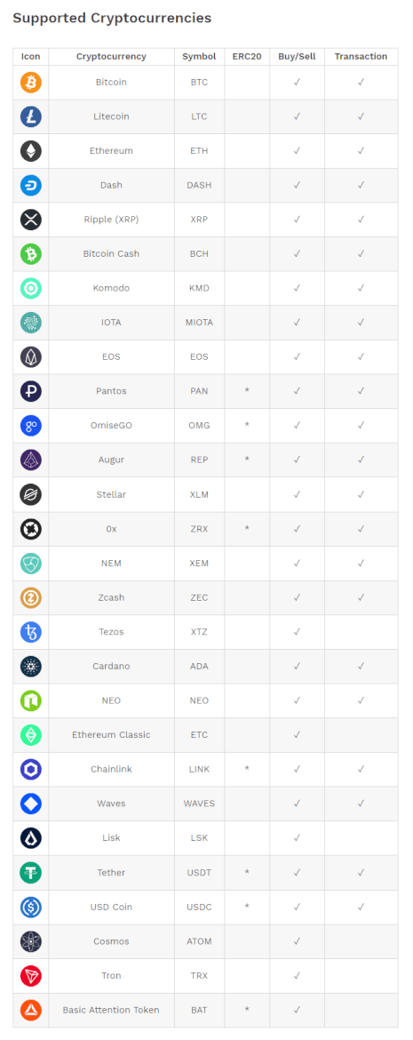 Supported Cryptocurrencies on Bitpanda
