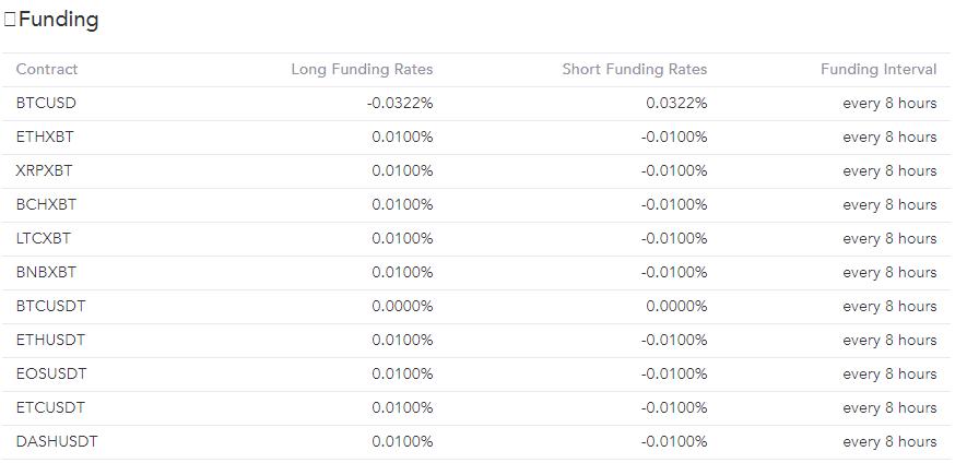 BaseFEX Funding