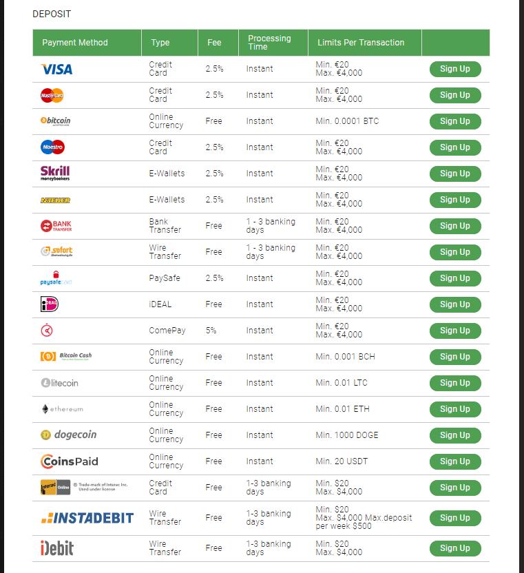 Bitstarz-Deposit-Payment-Methods