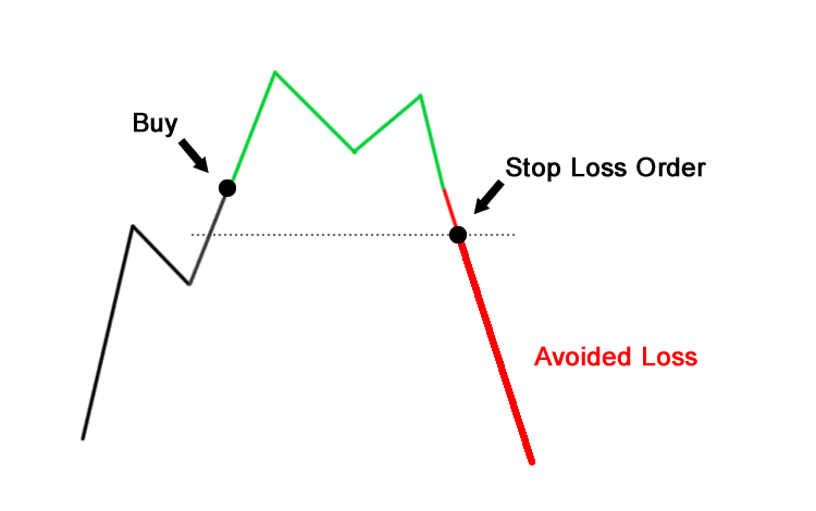 Stop Loss Orders on CFD Contracts