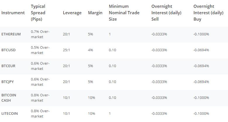 AvaTrade Exchange Fees
