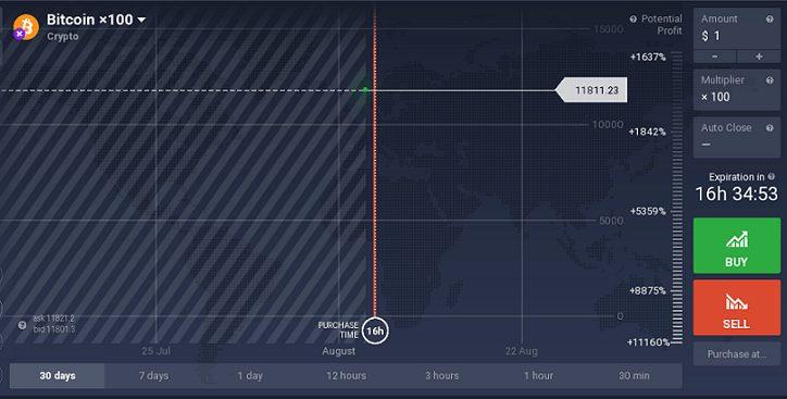 IQOption Trading Bitcoin CFD Chart