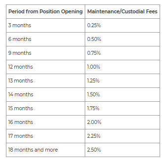 IQ Option Exchange Maintenance Fees