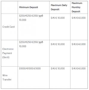 Investous Minimum Deposit