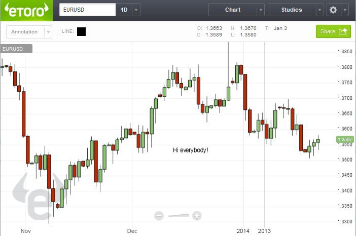 etoro charts