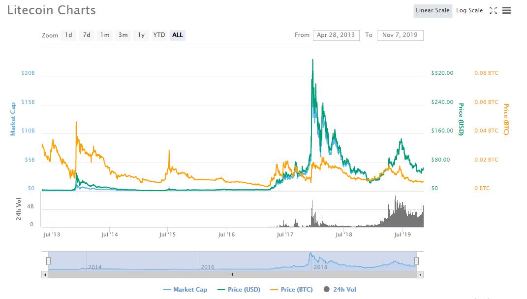 bitcoin vs litecoin market cap