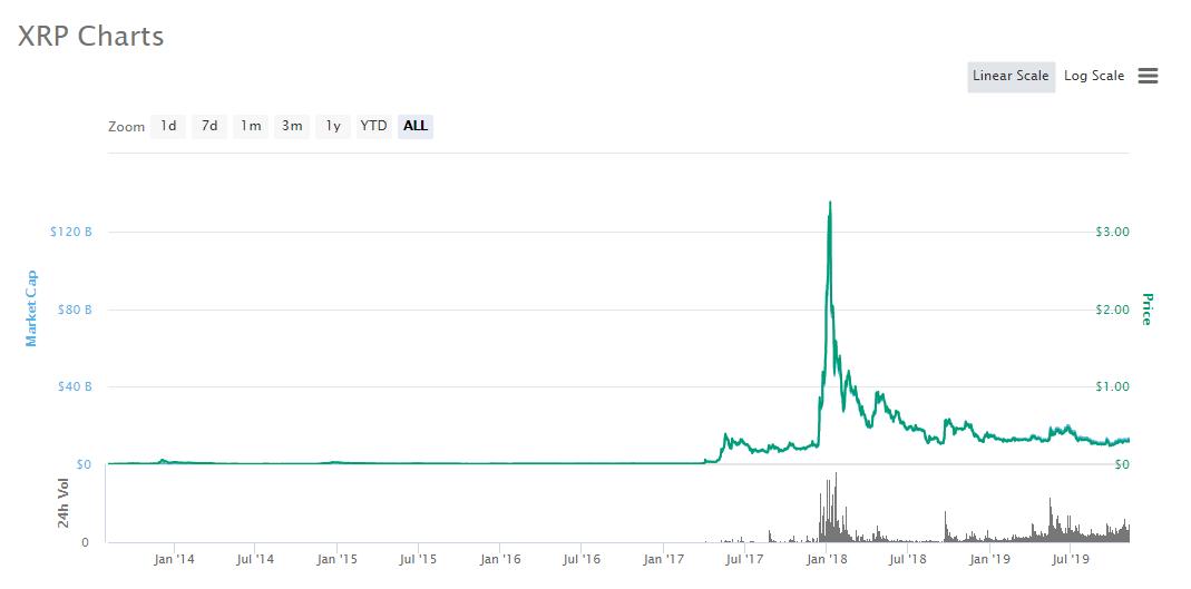 bitcoin vs ripple price chart