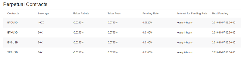 Bybit Exchange Fees