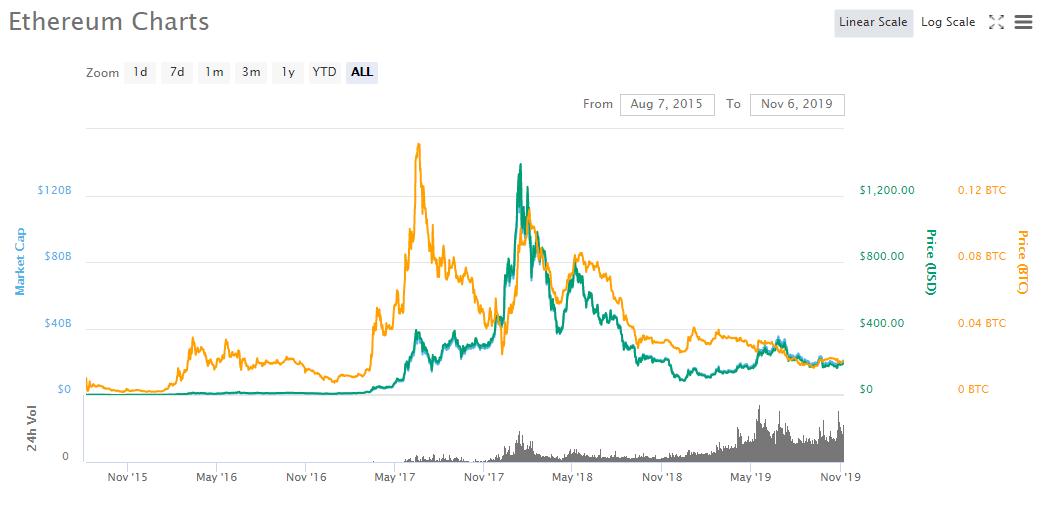 ethereum bitcoin chart