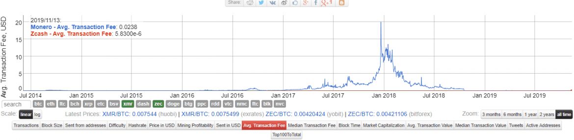 zcash vs monero costs