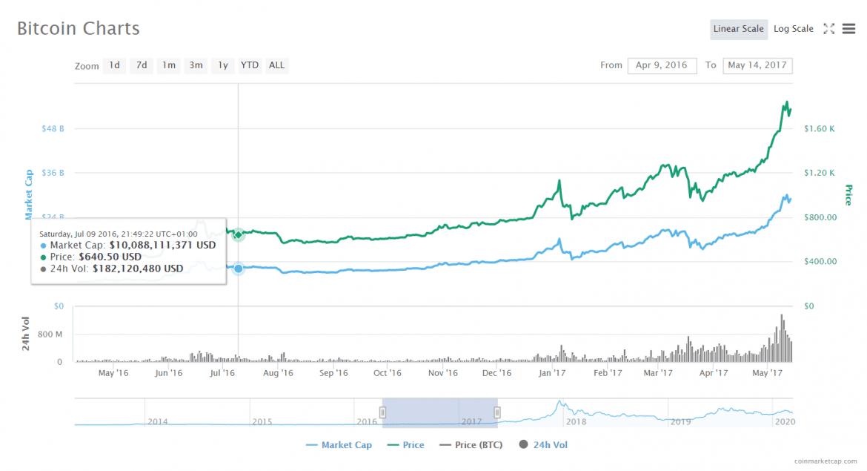 Bitcoin Halving 2016