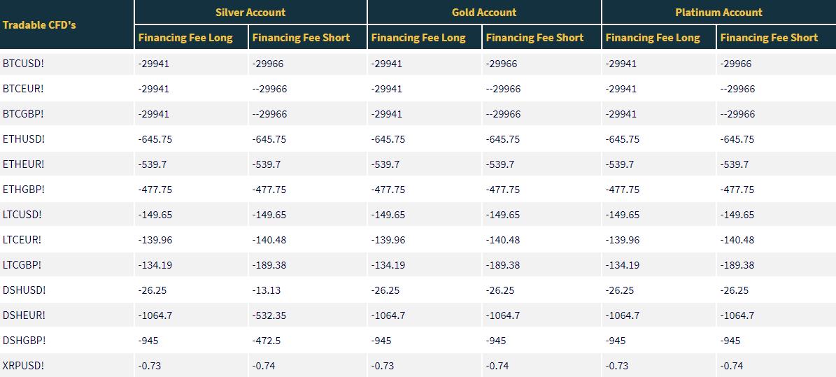 HFTrading Financing Fees