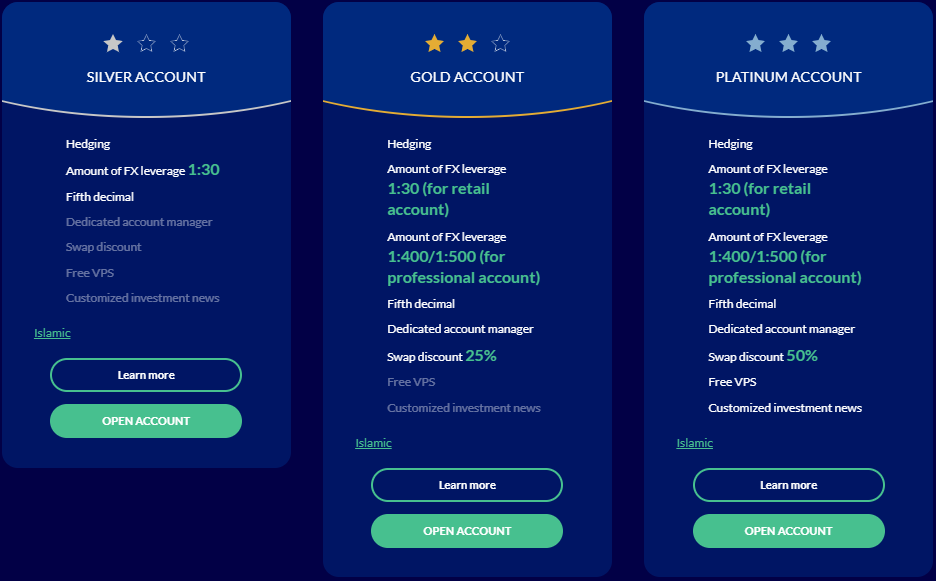 ROInvesting Review - Account Types