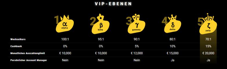 ZetCasino VIP-Level