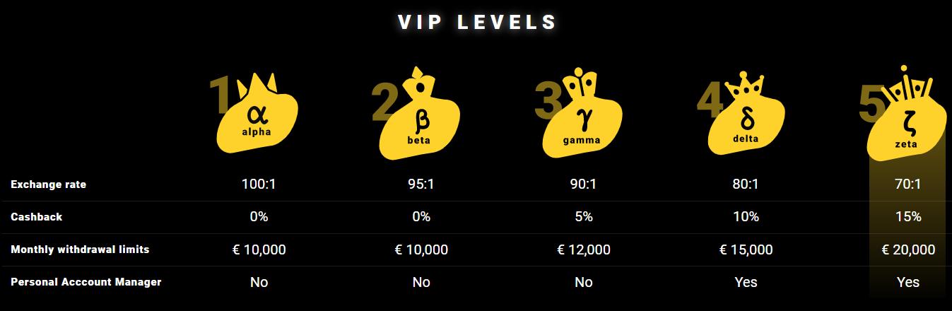 ZetCasino Review - VIP Levels