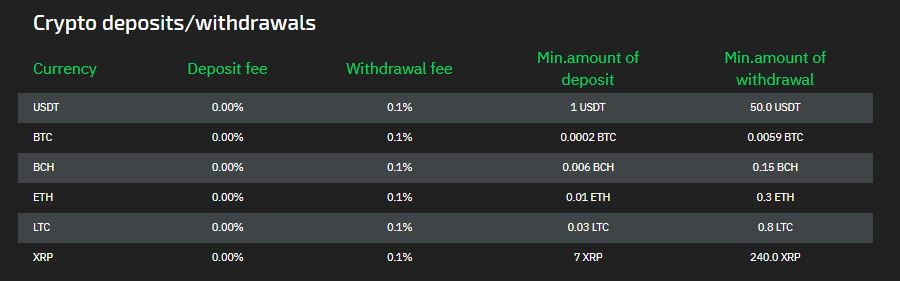 StormGain - Withdrawals and Deposit Fees
