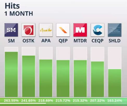 eToro Release Hits and Misses of April
