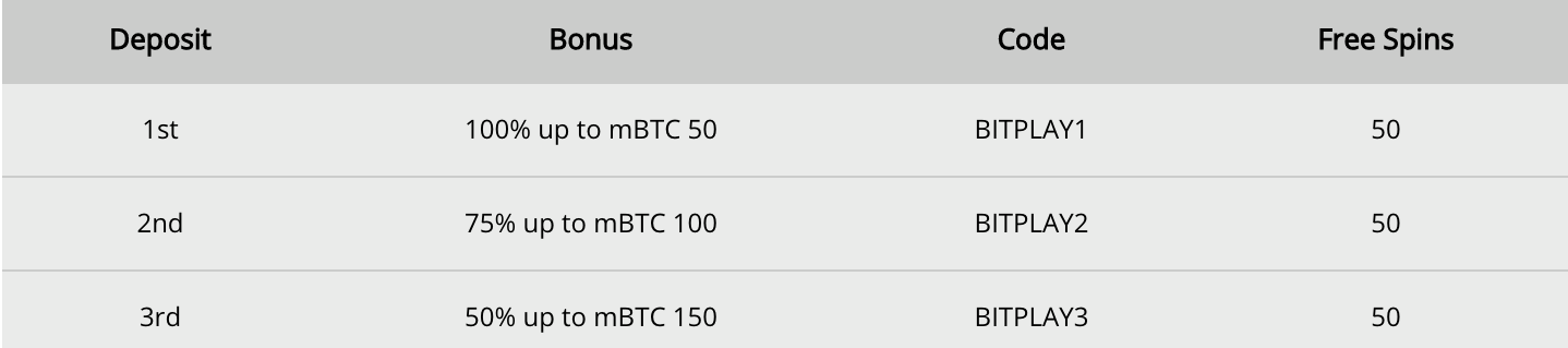 10CRIC - Bitcoin Welcome Pack Codes