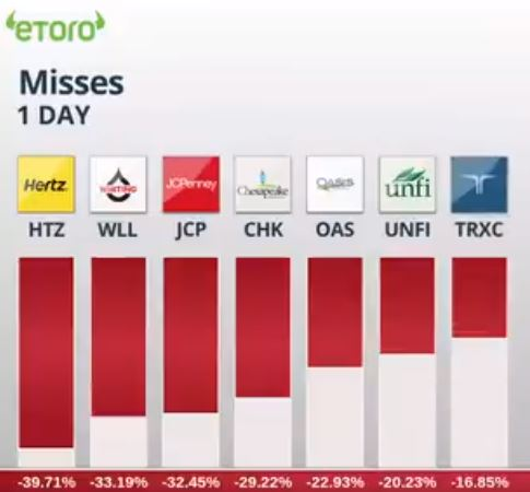 eToro Update Users Yesterdays US Market Crash