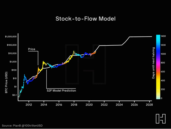 Bitcoin's stock-to-flow model graph
