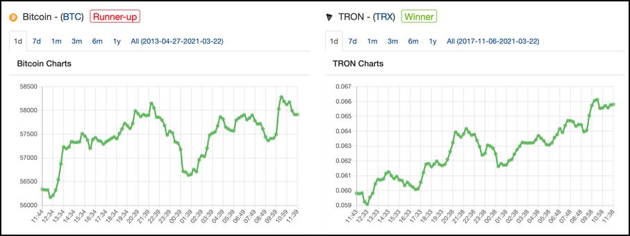 bitcoin vs tron chart
