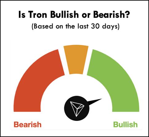tron mining bullish
