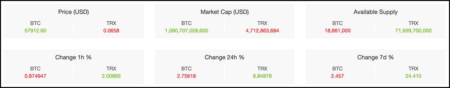 bitcoin vs tron