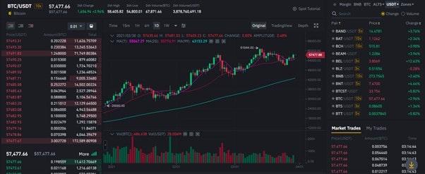 crypto to fiat chart