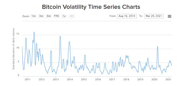 Bitcoin Volatility Time Series Charts