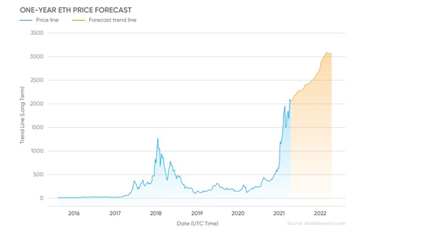 ETH Graph depicting trends
