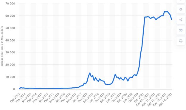 Selling Bitcoin Graph