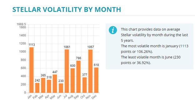 Stellar Volatility by Month
