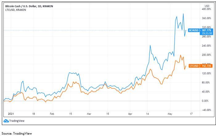 Bitcoin Cash - Fiat Value