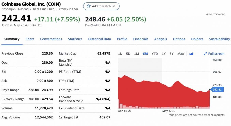 Coinbase Stock Price Drop