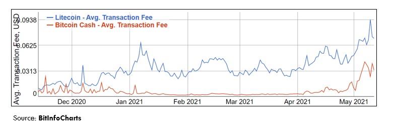 Litecoin vs Bitcoin Cash Chart