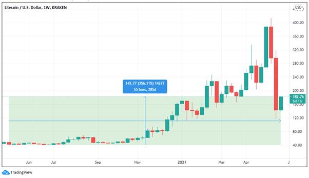Litecoin vs USD